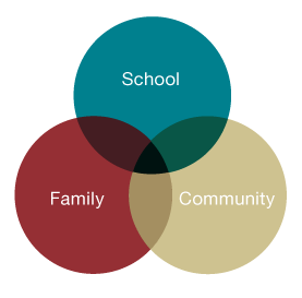 Family School Partnerships